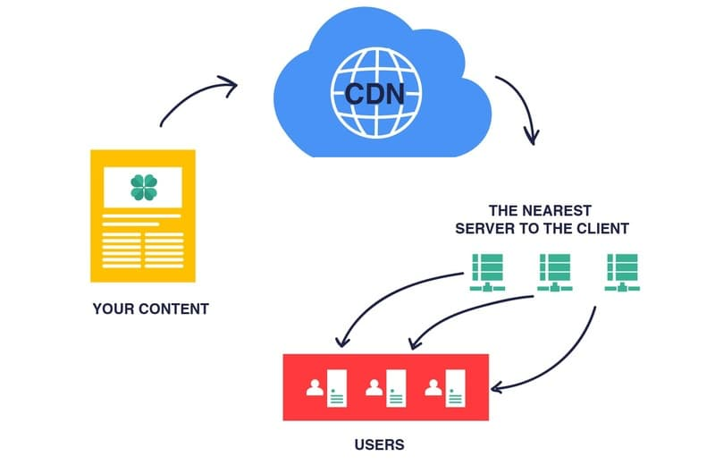 how cdn can help your ecommerce project