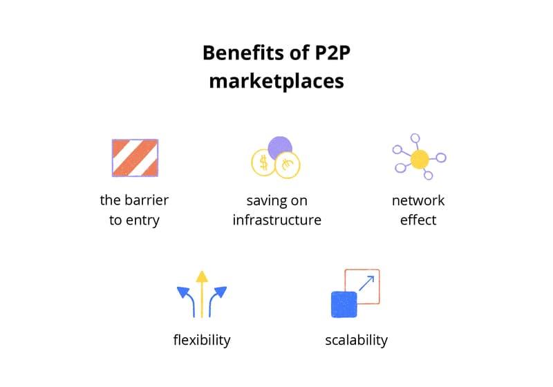 marketplace website features