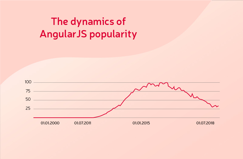 Migrate AngularJS to Angular