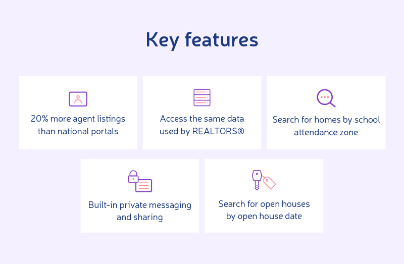 most popular real estate apps