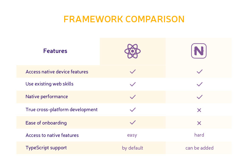 React Native vs NativeScript