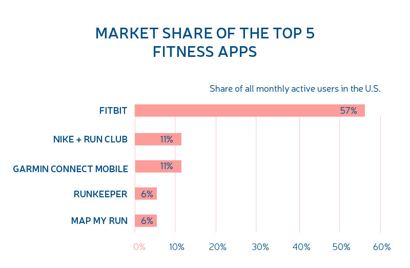 fitness app costs