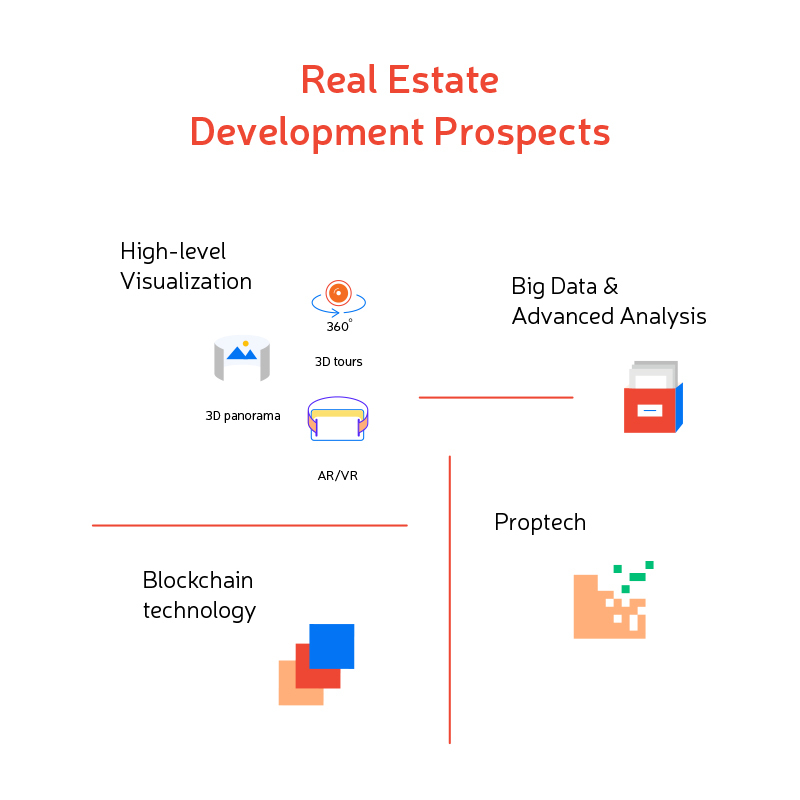 Future of real estate development software