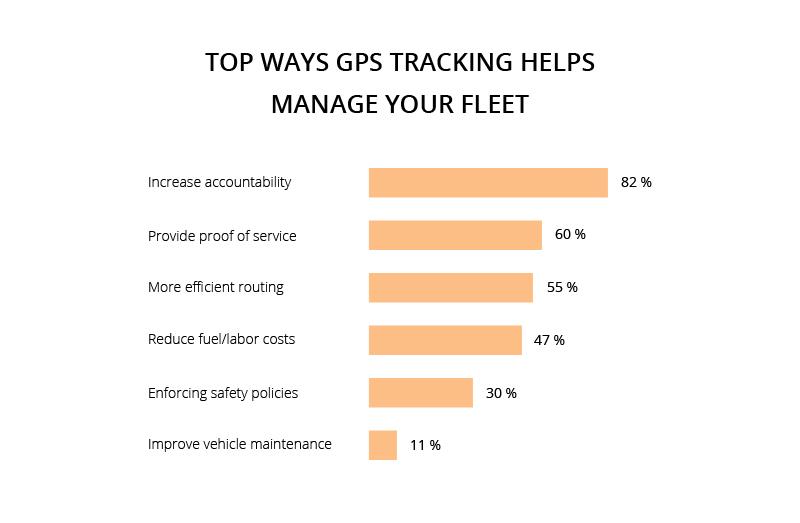 vehicle tracking app