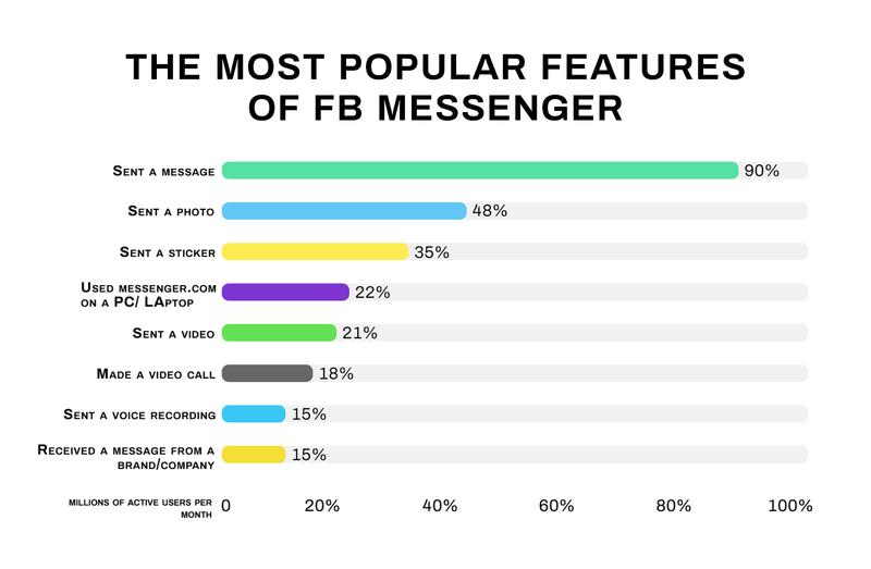 create a chat app like WhatsApp