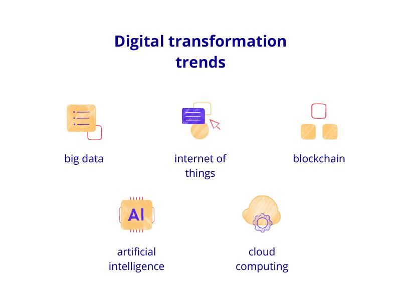 build a digital transformation strategy