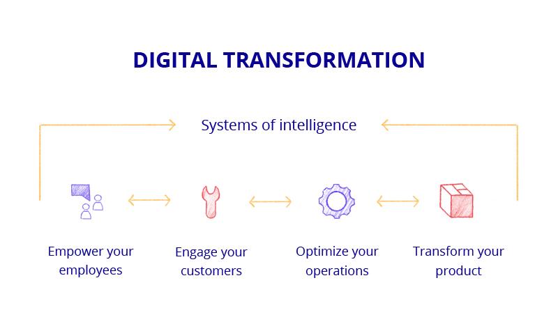 tools to drive digital banking transformation