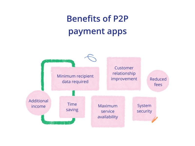 how to build a mobile payment system