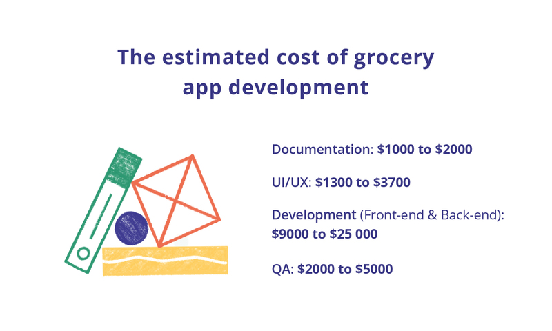 Cost of Grocery Delivery App