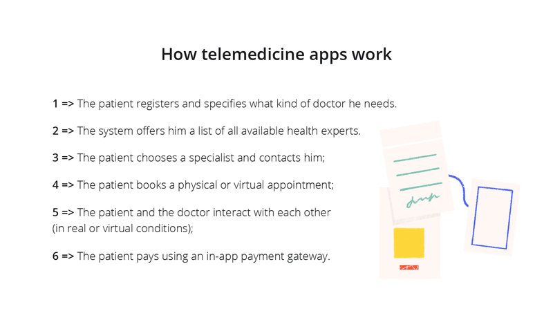how to create a pediatrics on-demand app