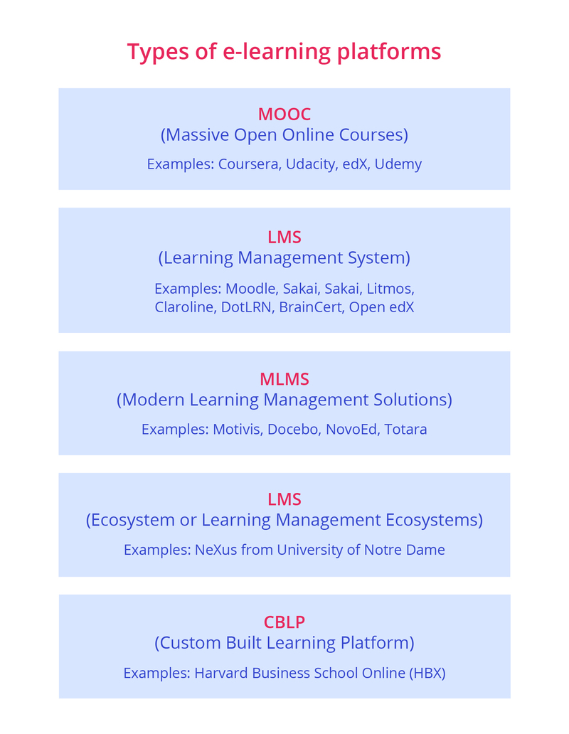 Types of e-learning platforms