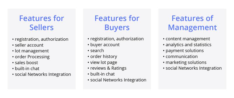 Flippa Marketplace Features