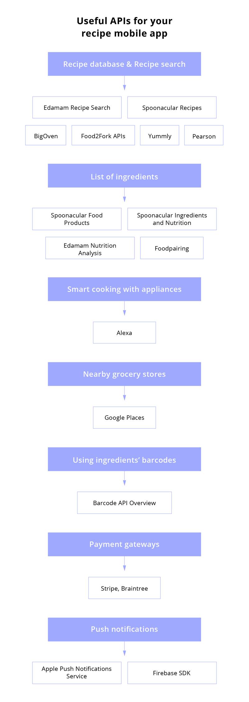 Developing A Recipe App