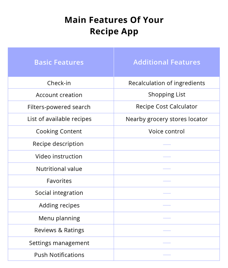 how to make a recipe app