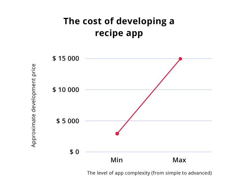 Cost For Developing A Recipe app