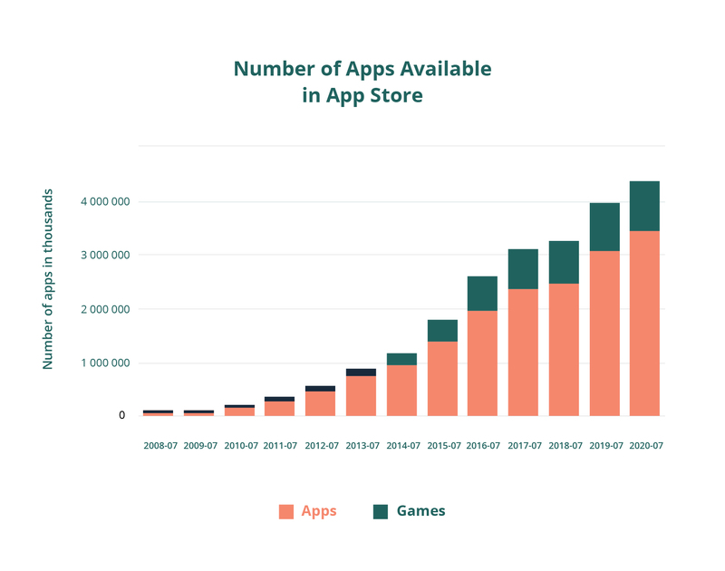 how to monetize free apps