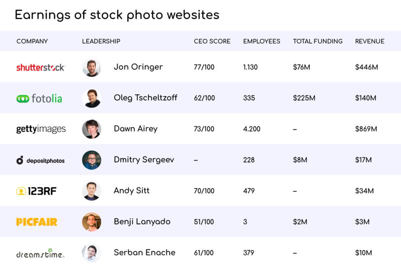 Shutterstock clone