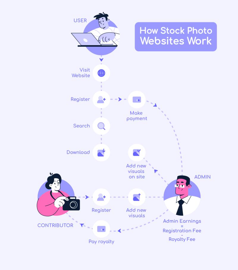 how to make a website like Shutterstock