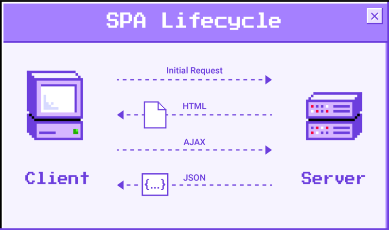 What Is a Single-Page Application