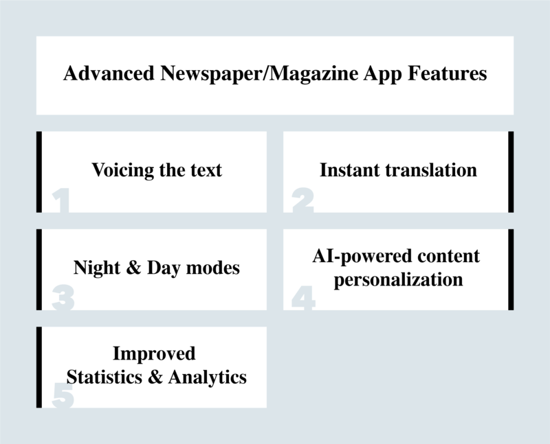 features for newspaper/magazine apps