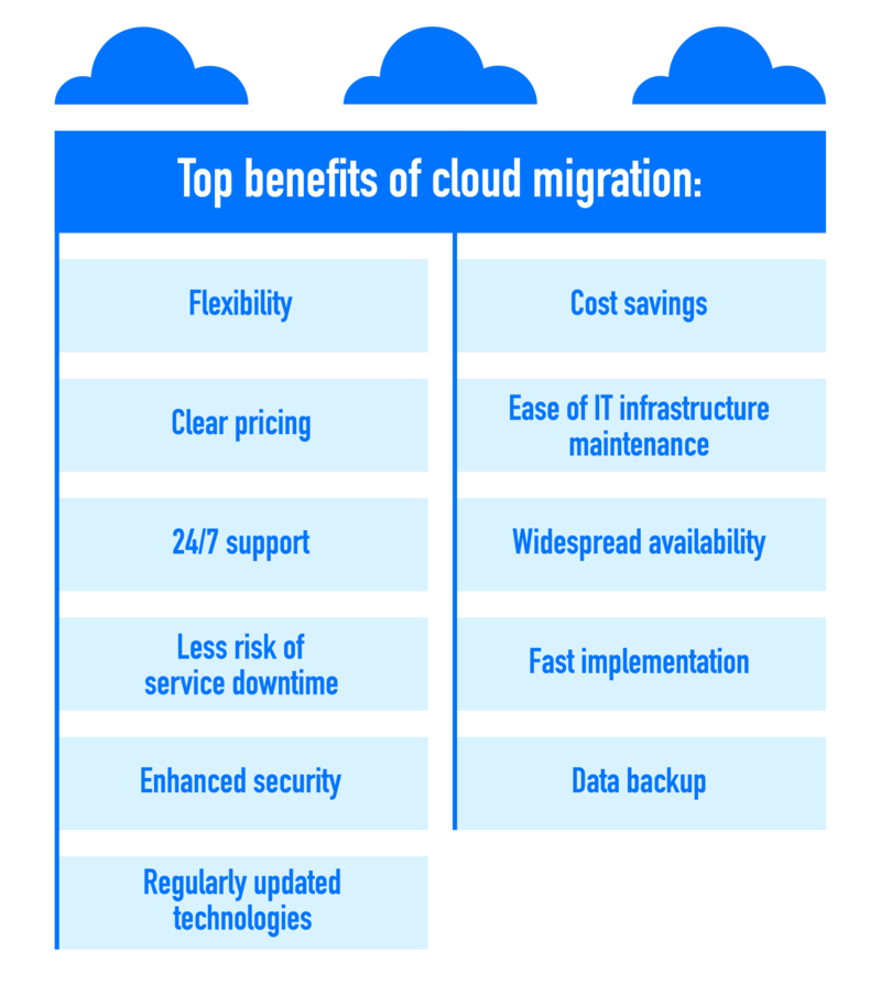 reasons for cloud migration