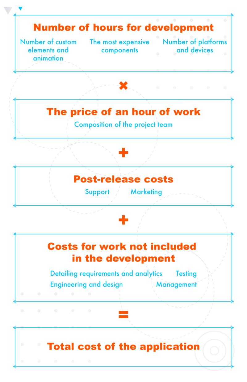 build a successful FinTech app