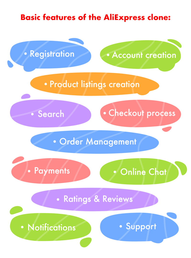 How to Create a Website like Aliexpress