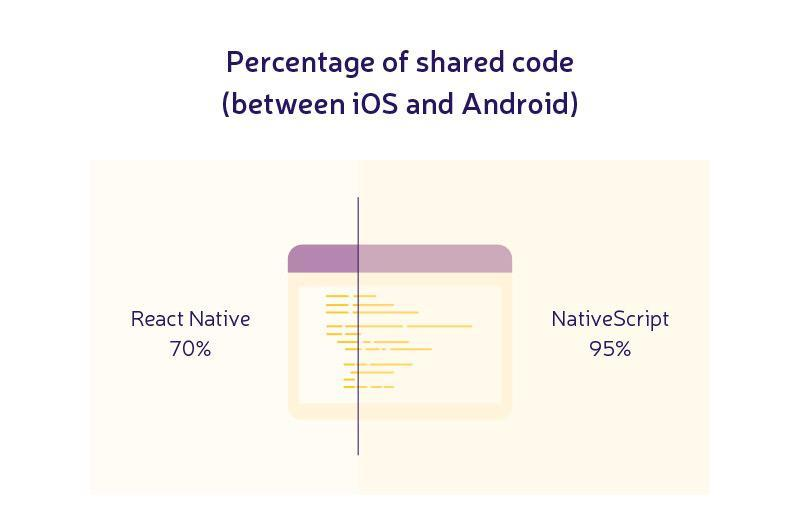 react native development environment