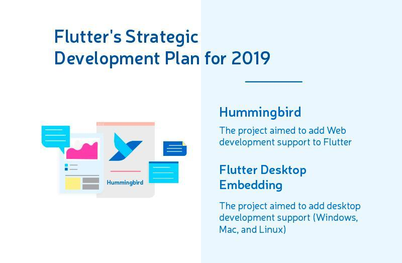 flutter for ios and android apps