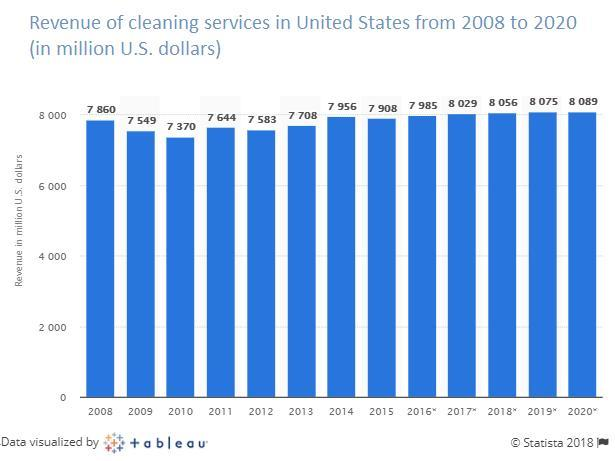 house cleaning service app development