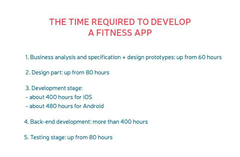 cost to make a fitness app
