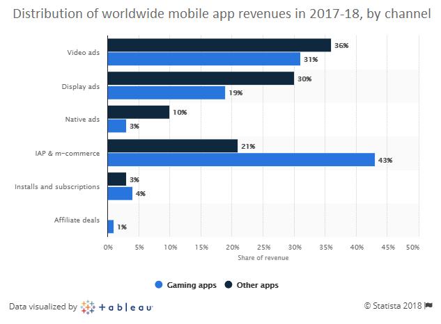 monthly revenue per app