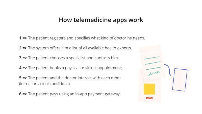 how to create a pediatrics on-demand app