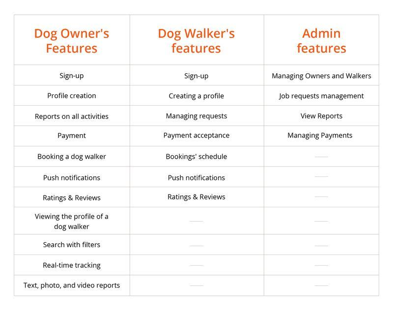 features for a dog walking app