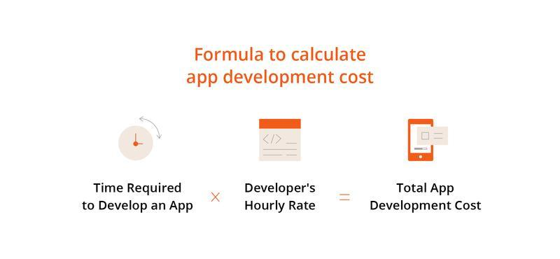 cost to create a dog walking app