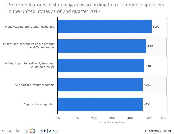 how to create an online shopping app
