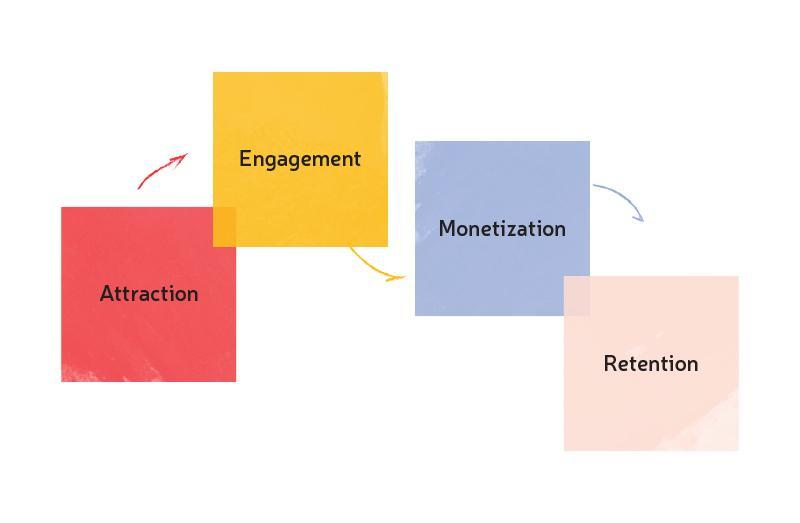Increase Mobile App Engagement