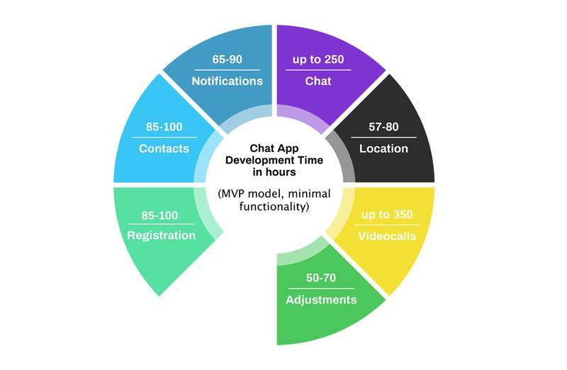 how to make an app like WhatsApp