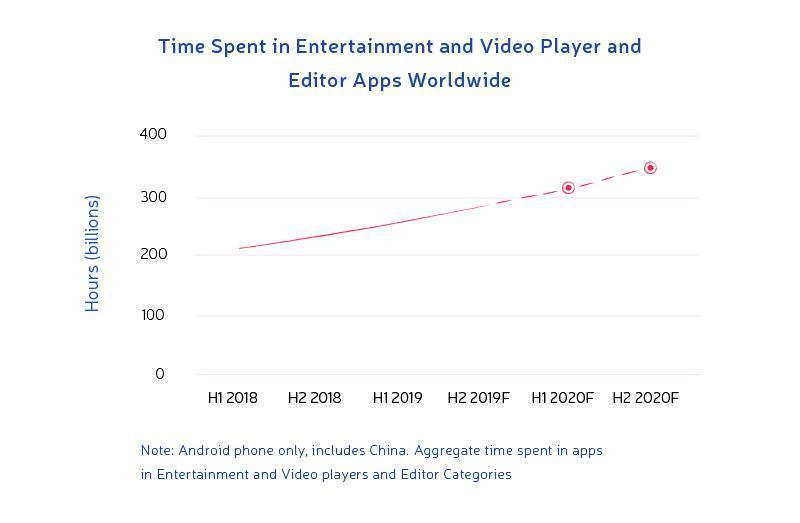 app development trends list