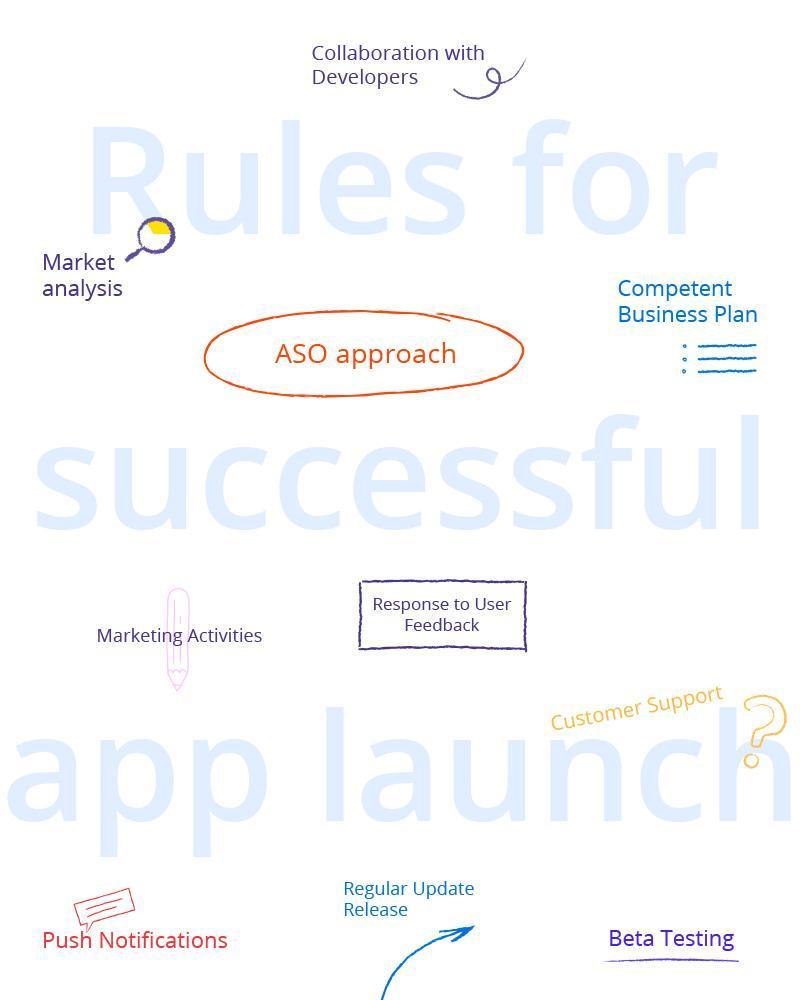launch your app