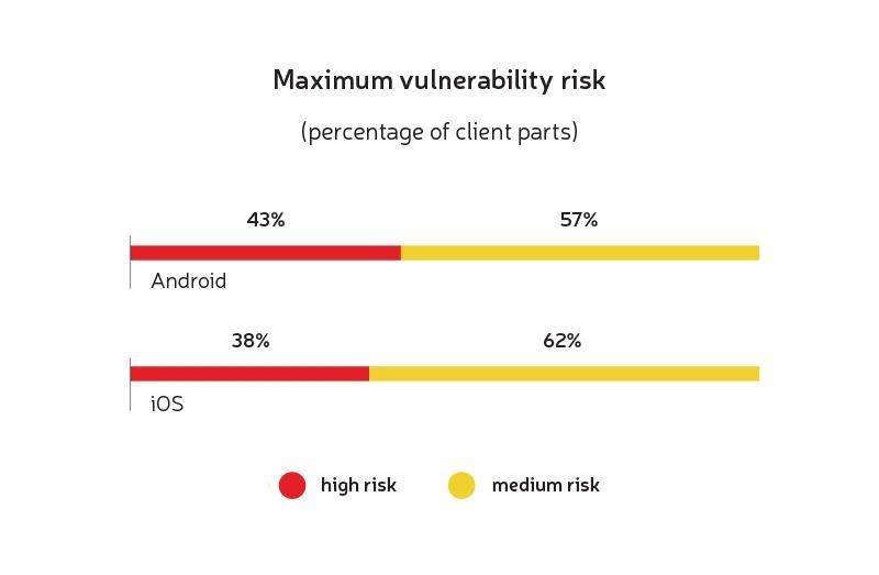 making mobile security