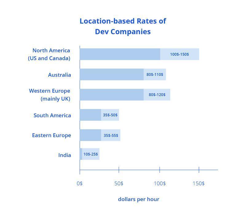 laundry app development cost