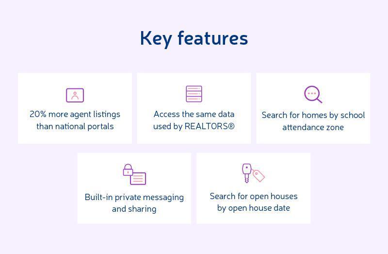 most popular real estate apps