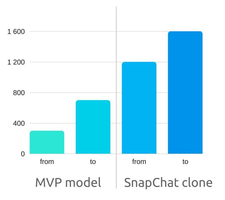 Cost to Produce an App like Snapchat