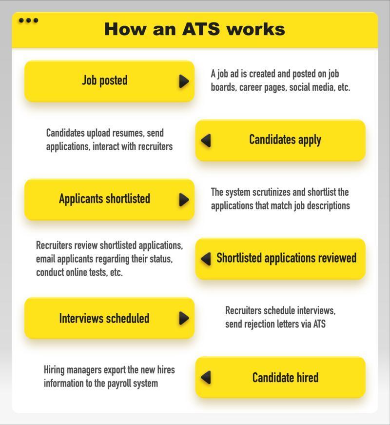 ATS tracking tools