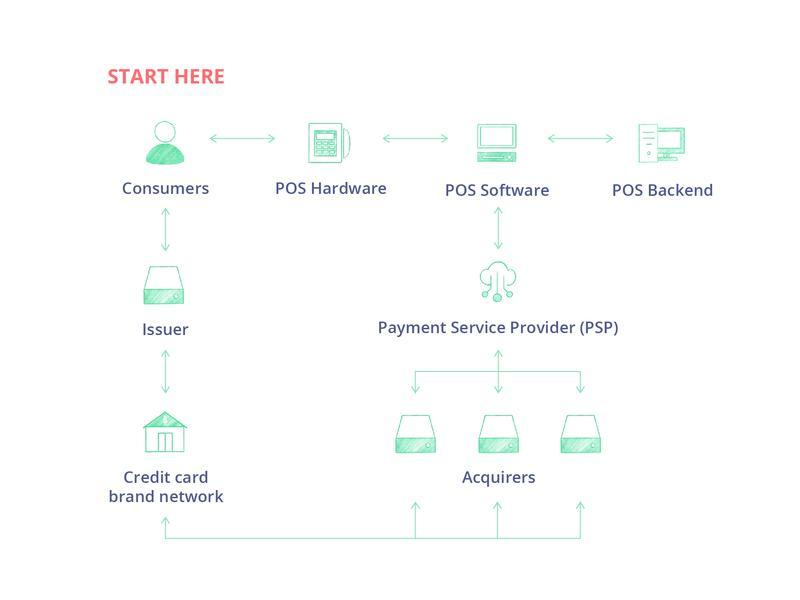 build a point-of-sale system