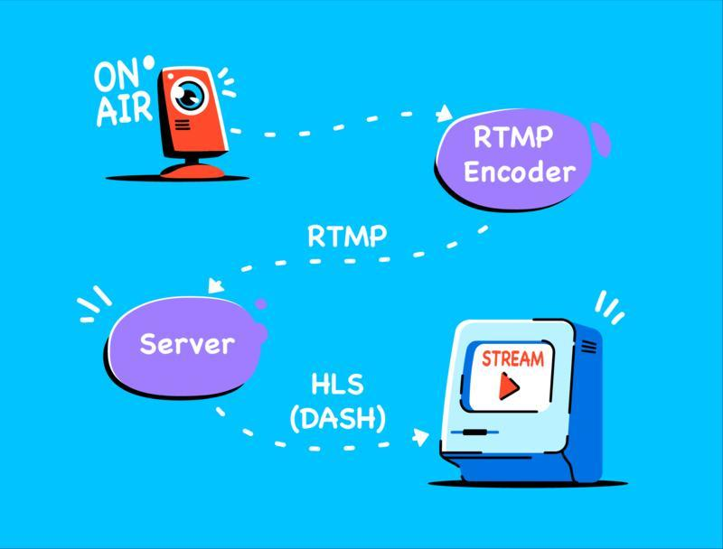 RTMPS for mobile streaming