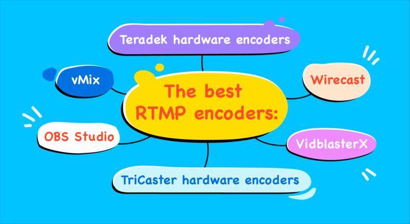 RTMPS protocol