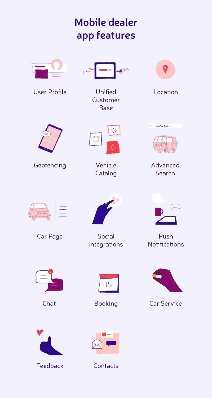 mobile dealer app features