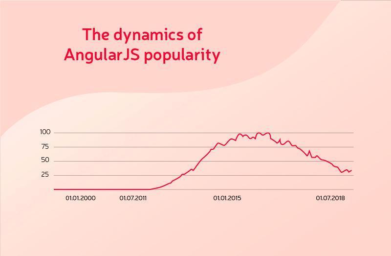 Migrate AngularJS to Angular